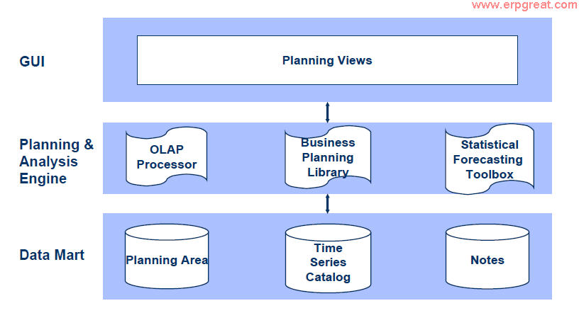SAP APO Demand Planning Architecture