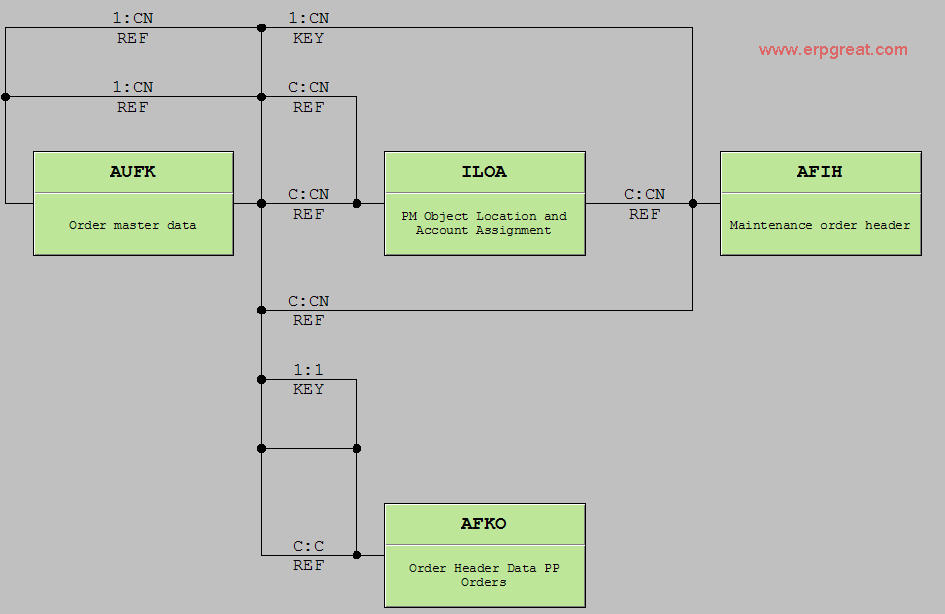 sap typical hardware diagram sap pm er diagram sap pm er diagram - wiring diagram schematics #8