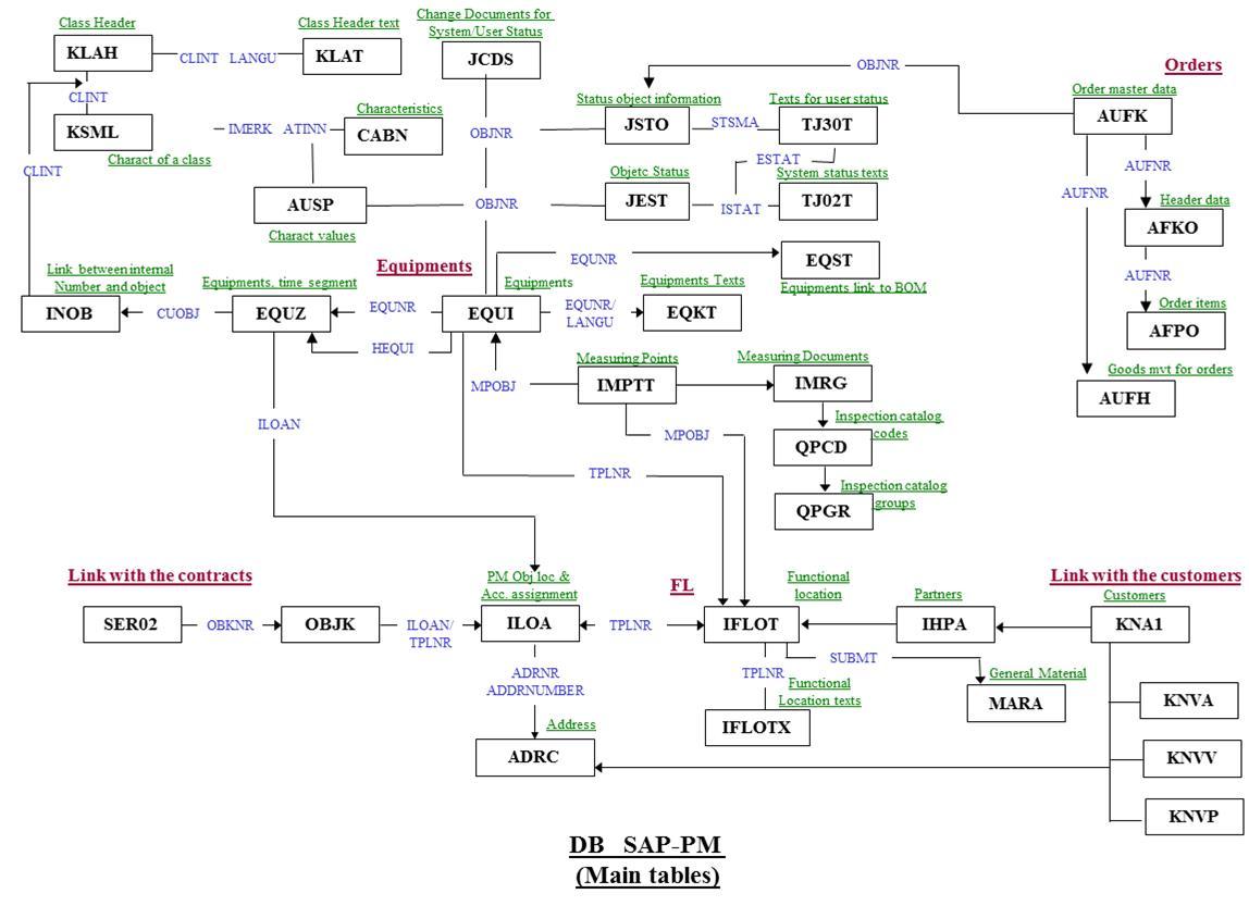 Main Sap Plant Maintenance Tables Link Flow