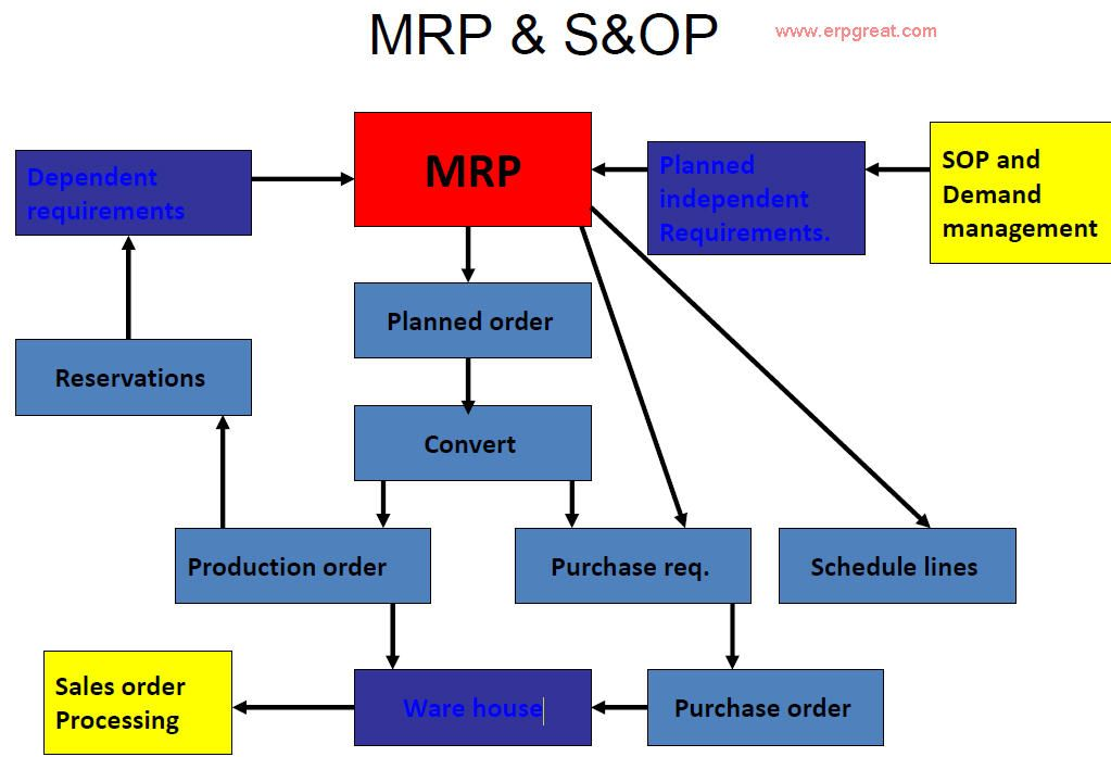Mrp And Sop Definition And Flow
