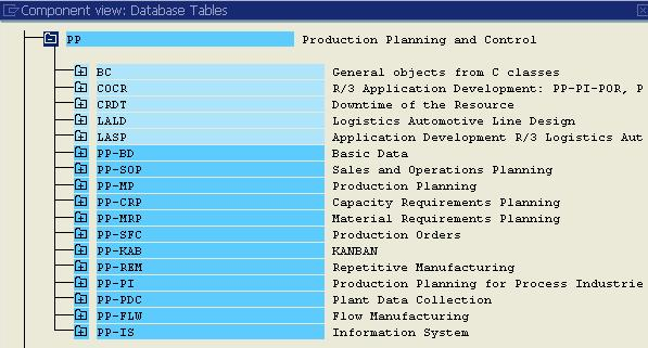 Transaction Code To View All SAP Tables