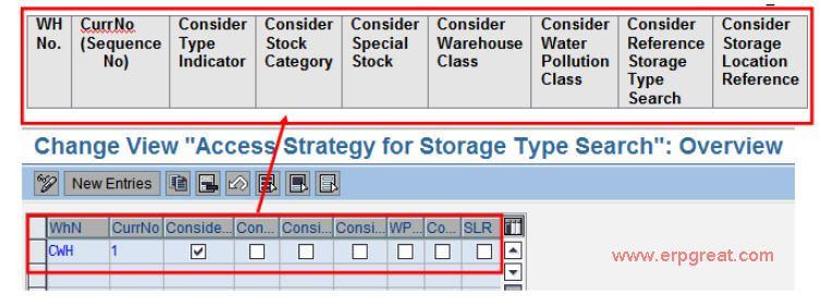 Access Optimization using Storage Type Search